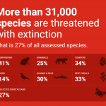 Дан угрожених врста