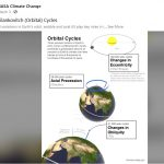 Миланковићеви циклуси – графички приказ