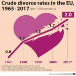 Стопа развода у Европској унији је у порасту