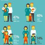 Величина домаћинства и број дјеце у домаћинству у Европској унији
