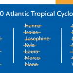 Sezona uragana na Atlantiku 2020. skoro iscrpila redovnu listu imena oluja
