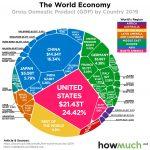 Свјетска економија у једном графикону: БДП по земљама