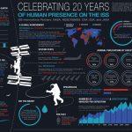 20 година боравка људи на Међународној свемирској станици
